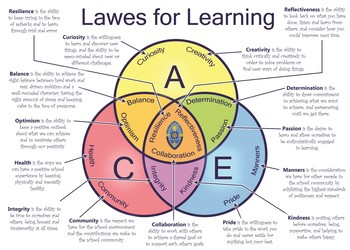 Lawes for Learning introduced